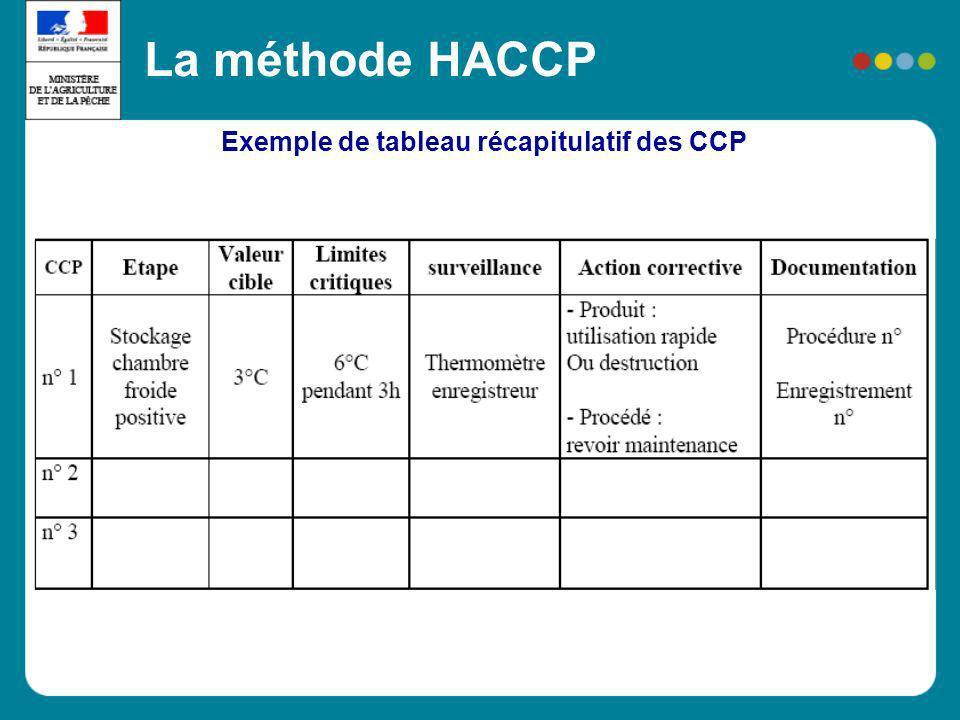 Exemple de tableau récapitulatif des CCP La méthode HACCP