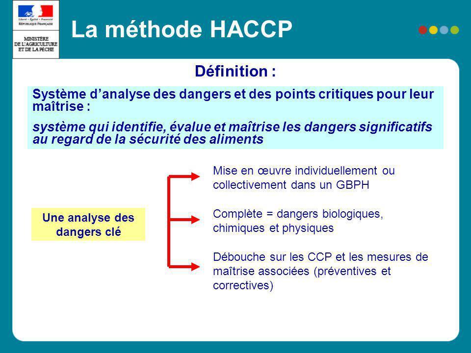 Les 7 principes de lHACCP La méthode HACCP P1 : analyse des dangers P2 : détermination des CCP P3 : établir les limites critiques pour chaque CCP P4 : établir un système de surveillance pour chaque CCP P5 : établir des mesures correctives P6 : établir des procédures de vérification P7 : établir un système denregistrement et de documentation