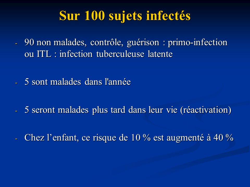 Sur 100 sujets infectés - 90 non malades, contrôle, guérison : primo-infection ou ITL : infection tuberculeuse latente - 5 sont malades dans l'année -