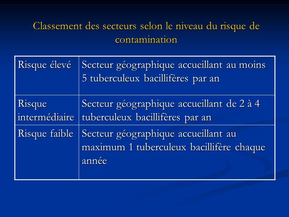 Risque élevé Secteur géographique accueillant au moins 5 tuberculeux bacillifères par an Risque intermédiaire Secteur géographique accueillant de 2 à