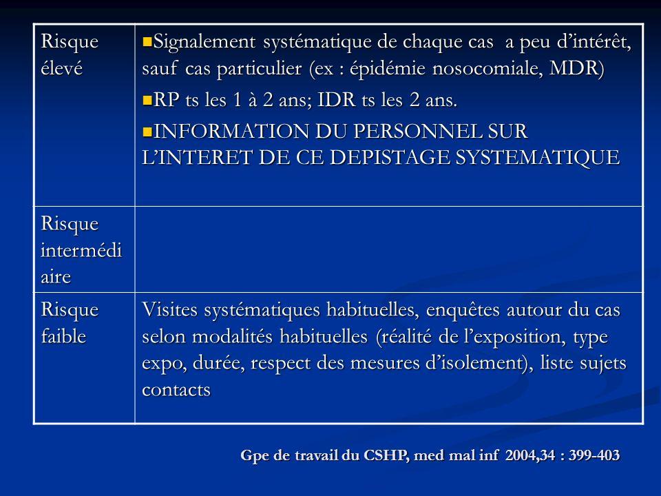 Risque élevé Signalement systématique de chaque cas a peu dintérêt, sauf cas particulier (ex : épidémie nosocomiale, MDR) Signalement systématique de