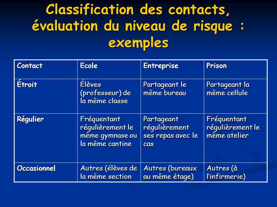Classification des contacts, évaluation du niveau de risque : exemples ContactEcoleEntreprisePrison Étroit Élèves (professeur) de la même classe Parta