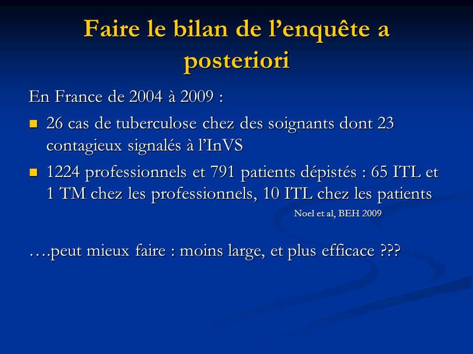 Faire le bilan de lenquête a posteriori En France de 2004 à 2009 : 26 cas de tuberculose chez des soignants dont 23 contagieux signalés à lInVS 26 cas