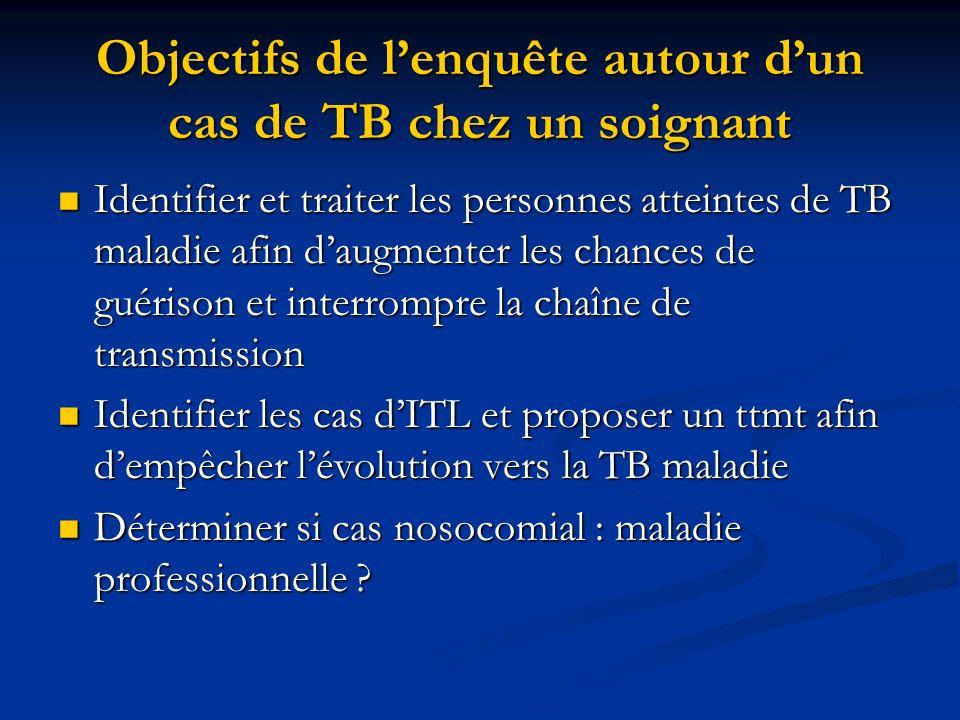 Sur 100 sujets infectés - 90 non malades, contrôle, guérison : primo-infection ou ITL : infection tuberculeuse latente - 5 sont malades dans l année - 5 seront malades plus tard dans leur vie (réactivation) - Chez lenfant, ce risque de 10 % est augmenté à 40 %