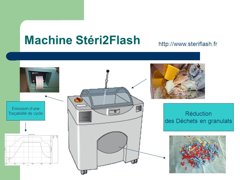 Machine Stéri2Flash Réduction des Déchets en granulats Émission dune Traçabilité de cycle http://www.steriflash.fr