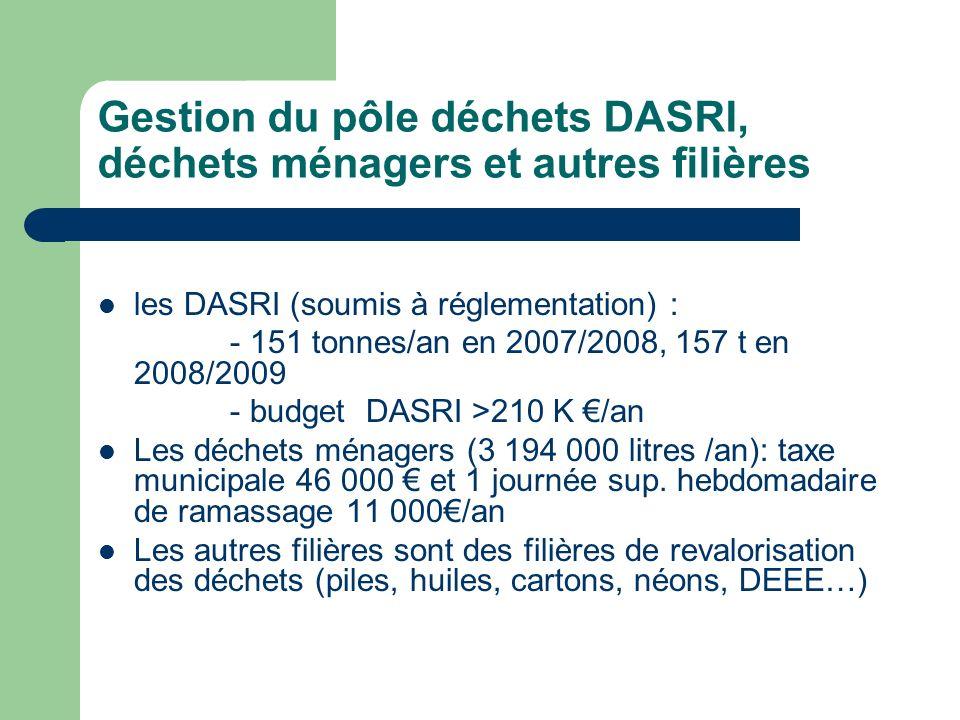 Gestion du pôle déchets DASRI, déchets ménagers et autres filières les DASRI (soumis à réglementation) : - 151 tonnes/an en 2007/2008, 157 t en 2008/2