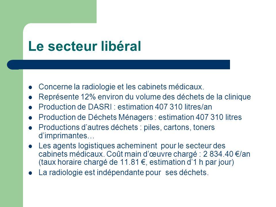 Le secteur libéral Concerne la radiologie et les cabinets médicaux. Représente 12% environ du volume des déchets de la clinique Production de DASRI :