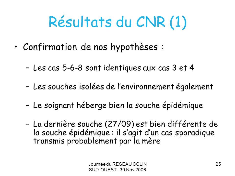 Journée du RESEAU CCLIN SUD-OUEST - 30 Nov 2006 25 Résultats du CNR (1) Confirmation de nos hypothèses : –Les cas 5-6-8 sont identiques aux cas 3 et 4