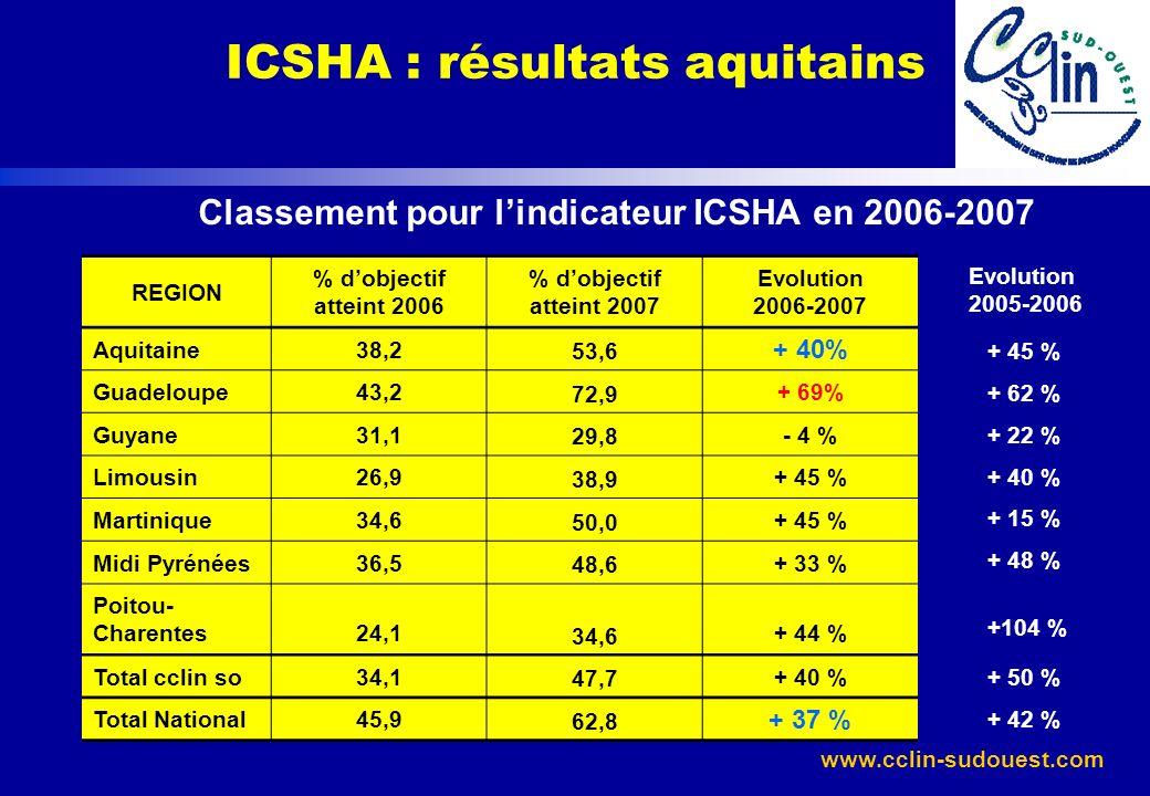 www.cclin-sudouest.com Classement pour lindicateur ICSHA en 2006-2007 REGION % dobjectif atteint 2006 % dobjectif atteint 2007 Evolution 2006-2007 Aqu
