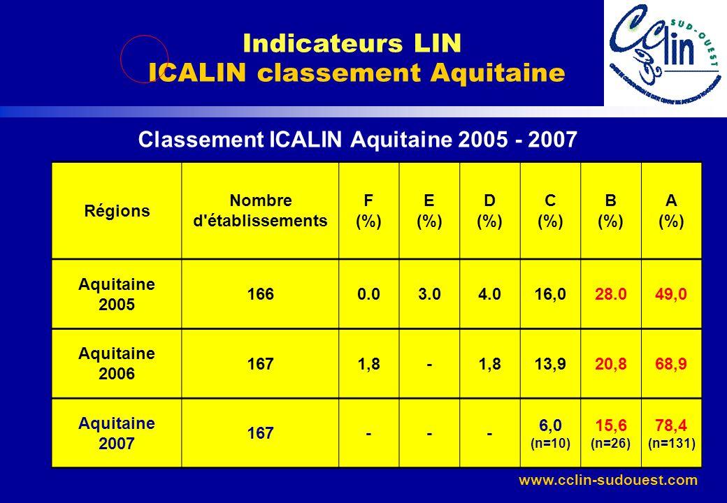 www.cclin-sudouest.com Classement ICALIN Aquitaine 2005 - 2007 Indicateurs LIN ICALIN classement Aquitaine Régions Nombre d'établissements F (%) E (%)
