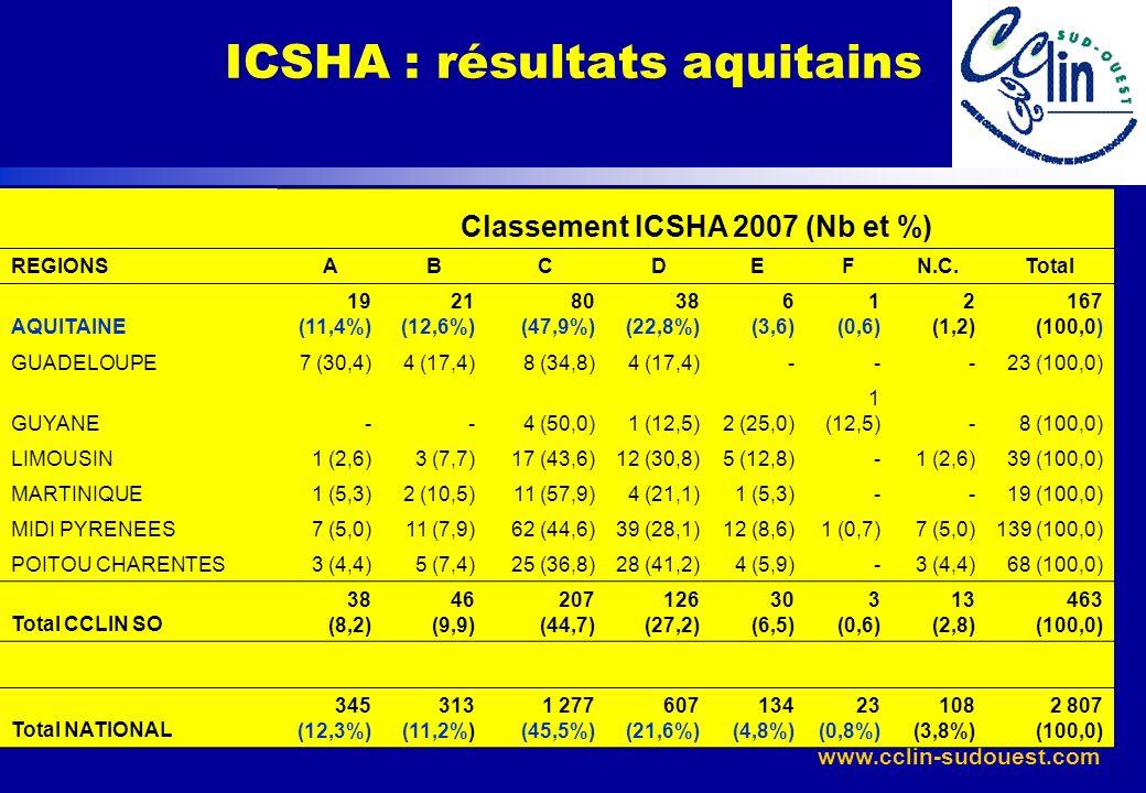 www.cclin-sudouest.com ICSHA : résultats aquitains Classement ICSHA 2007 (Nb et %) REGIONSABCDEFN.C.Total AQUITAINE 19 (11,4%) 21 (12,6%) 80 (47,9%) 3