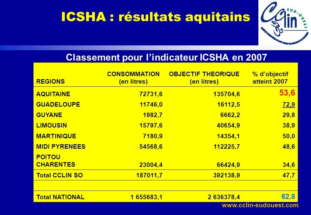 www.cclin-sudouest.com Classement pour lindicateur ICSHA en 2007 REGIONS CONSOMMATION (en litres) OBJECTIF THEORIQUE (en litres) % dobjectif atteint 2