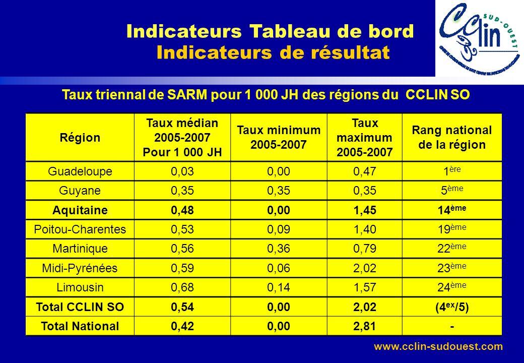 www.cclin-sudouest.com Taux triennal de SARM pour 1 000 JH des régions du CCLIN SO Région Taux médian 2005-2007 Pour 1 000 JH Taux minimum 2005-2007 T