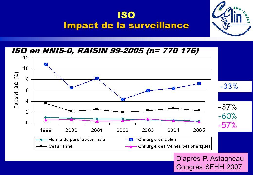 www.cclin-sudouest.com ISO en NNIS-0, RAISIN 99-2005 (n= 770 176) Daprès P. Astagneau Congrès SFHH 2007 ISO Impact de la surveillance
