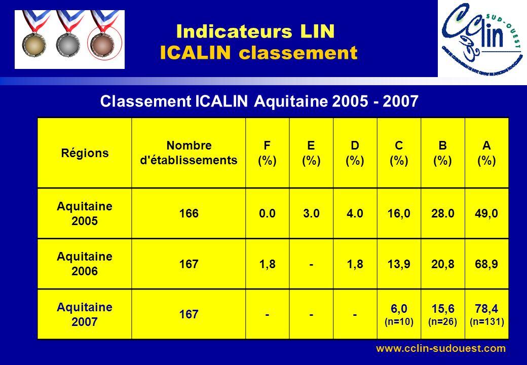 www.cclin-sudouest.com Classement ICALIN Aquitaine 2005 - 2007 Indicateurs LIN ICALIN classement Régions Nombre d'établissements F (%) E (%) D (%) C (