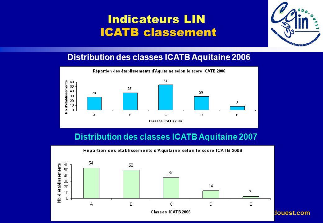 www.cclin-sudouest.com Classement pour lindicateur ICATB en 2006 Indicateurs LIN ICATB classement Classement ICATB 2007 (Nb et %) REGIONSABCDEFN.C.Total AQUITAINE54 (32,3)50 (29,9)37(22,2)14 (8,4)3 (1,8)-9 (5,4)167 (100,0) GUADELOUPE3 (13,0)4 (17,4)8 (34,8) ---23 (100,0) GUYANE-1 (12,5) 5 (50,0) 1(12,5) 8 (100,0) LIMOUSIN4 (10,3)16 (41,0)13 (33,3)-2 (5,1)-4 (10,3)39 (100,0) MARTINIQUE2 (10,5)6 (31,6) 1 (5,3)--4 (21,1)19 (100,0) MIDI PYRENEES39 (28,1)30 (21,6)44 (31,7)9 (6,5)1 (0,7) 15 (10,8) 139 (100,0) POITOU CHARENTES16 (23,5)13 (19,1)24 (35,3)8 (11,8)10 --7 (10,3)68 (100,0) Total CCLIN SO 118 (25,5) 120 (25,9)133 (28,7)44 (9,5)6 (1,3)2(0,4)40 (8,6)463 (100,0) Total NATIONAL 720 (25,7) 656 (23,4) 882 (31,4) 238 (8,5) 61 (2,2) 14 (0,5) 236 (8,4) 2 807 (100,0)