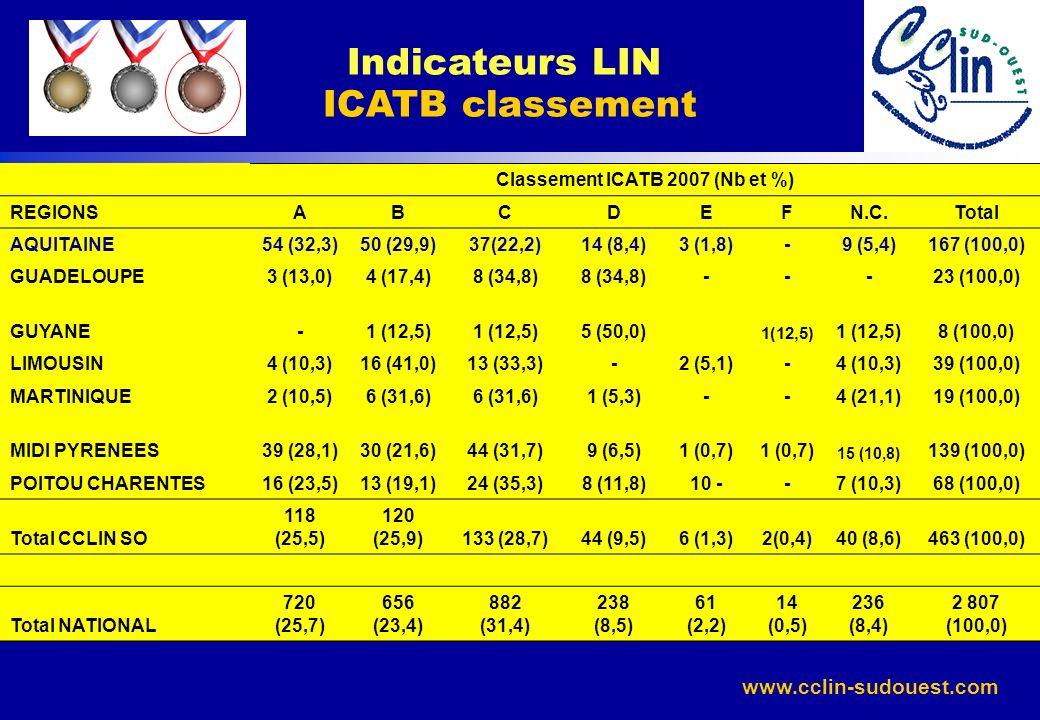 www.cclin-sudouest.com Classement pour lindicateur ICATB en 2006 Indicateurs LIN ICATB classement Classement ICATB 2007 (Nb et %) REGIONSABCDEFN.C.Tot