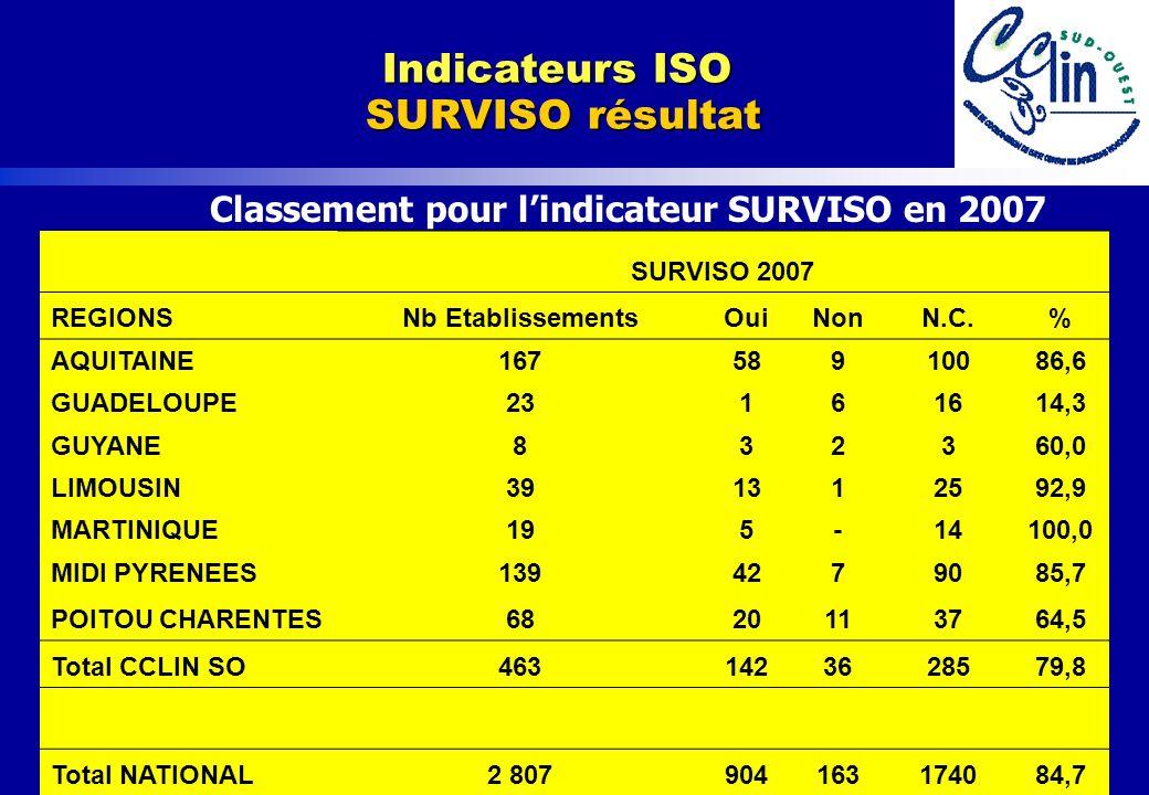 www.cclin-sudouest.com Classement pour lindicateur SURVISO en 2007 Indicateurs ISO SURVISO résultat SURVISO 2007 REGIONSNb EtablissementsOuiNonN.C.% A