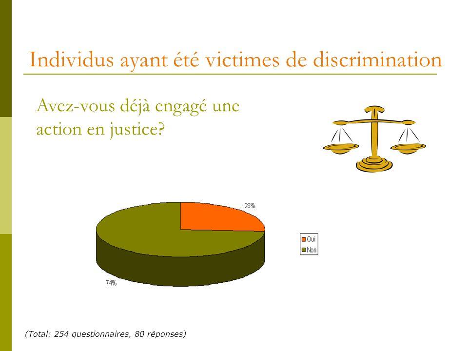 Individus ayant été victimes de discrimination Avez-vous déjà engagé une action en justice? (Total: 254 questionnaires, 80 réponses)
