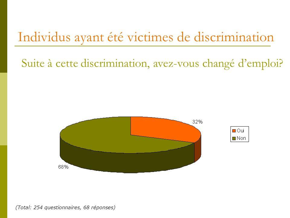Individus ayant été victimes de discrimination Suite à cette discrimination, avez-vous changé demploi? (Total: 254 questionnaires, 68 réponses)