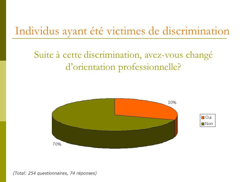 Individus ayant été victimes de discrimination Suite à cette discrimination, avez-vous changé dorientation professionnelle? (Total: 254 questionnaires