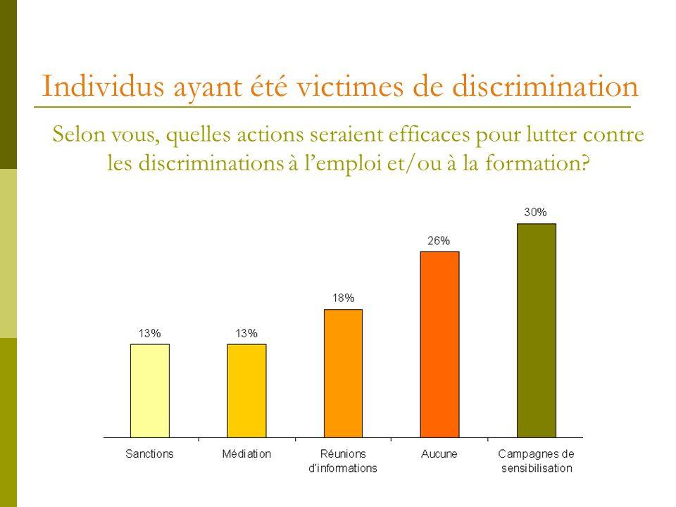 Individus ayant été victimes de discrimination Selon vous, quelles actions seraient efficaces pour lutter contre les discriminations à lemploi et/ou à