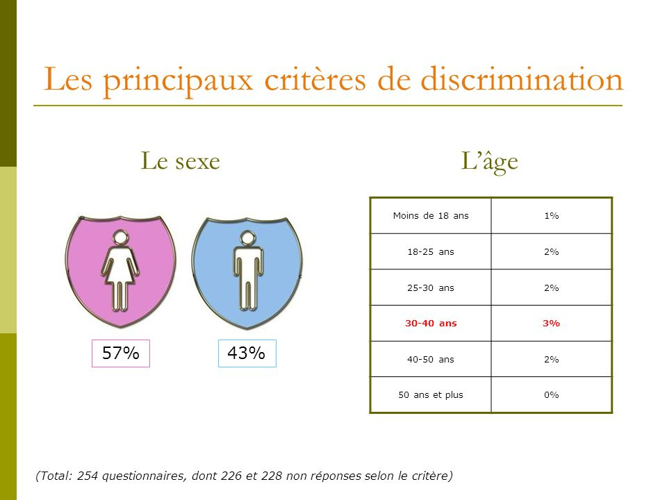(Total: 254 questionnaires, dont 226 et 228 non réponses selon le critère) Les principaux critères de discrimination Le sexeLâge 57%43% Moins de 18 ans1% 18-25 ans2% 25-30 ans2% 30-40 ans3% 40-50 ans2% 50 ans et plus0%