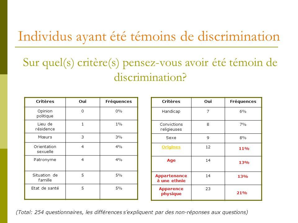 Individus ayant été témoins de discrimination CritèresOuiFréquences Opinion politique 00% Lieu de résidence 11% Mœurs33% Orientation sexuelle 44% Patronyme44% Situation de famille 55% Etat de santé55% Sur quel(s) critère(s) pensez-vous avoir été témoin de discrimination.