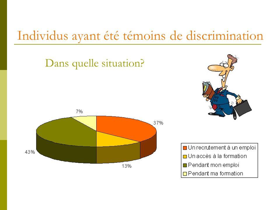 Individus ayant été témoins de discrimination Dans quelle situation?