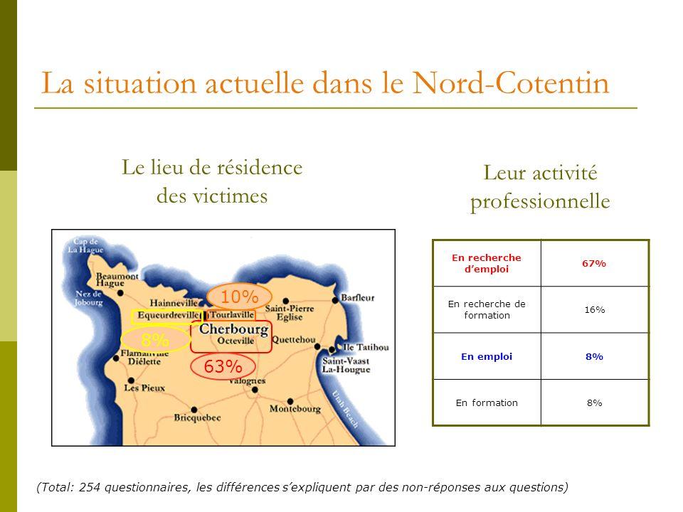 La situation actuelle dans le Nord-Cotentin Le lieu de résidence des victimes 63% 8% 10% Leur activité professionnelle En recherche demploi 67% En rec