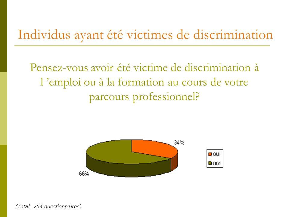 Individus ayant été victimes de discrimination (Total: 254 questionnaires) Pensez-vous avoir été victime de discrimination à l emploi ou à la formatio