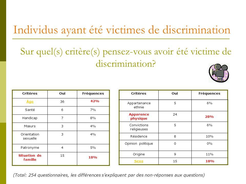Individus ayant été victimes de discrimination CritèresOuiFréquences Âge36 Santé67% Handicap78% Mœurs34% Orientation sexuelle 34% Patronyme45% Situati