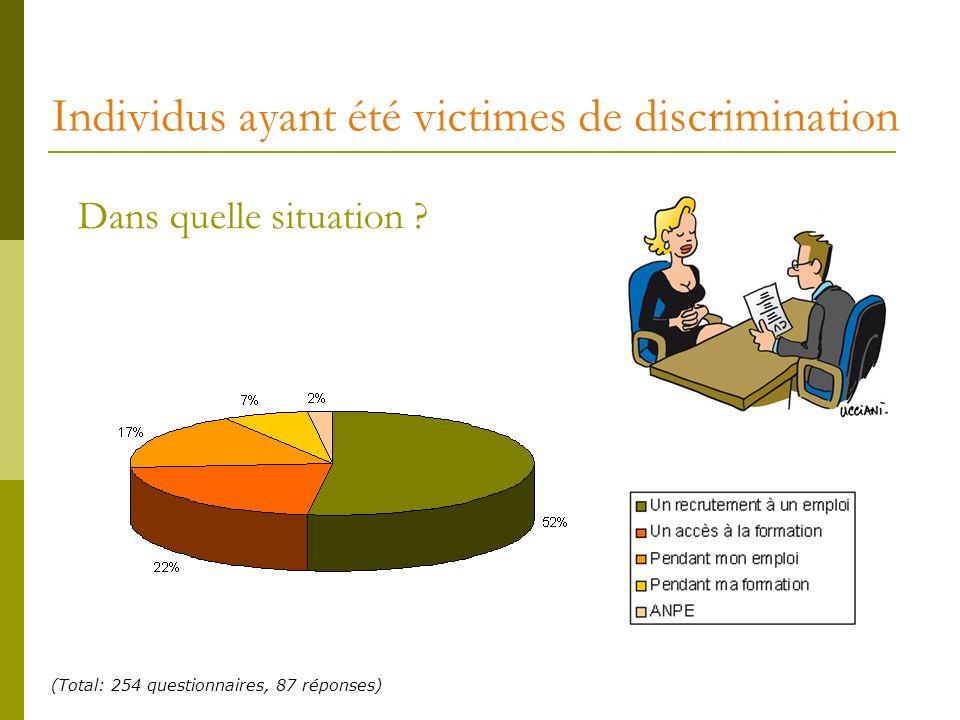 Individus ayant été victimes de discrimination Dans quelle situation ? (Total: 254 questionnaires, 87 réponses)