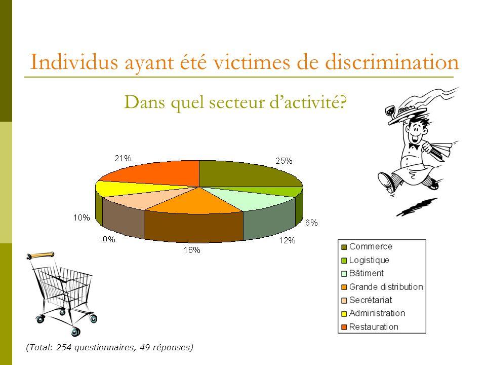 Individus ayant été victimes de discrimination Dans quel secteur dactivité? (Total: 254 questionnaires, 49 réponses)