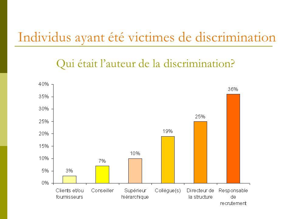 Individus ayant été victimes de discrimination Qui était lauteur de la discrimination?