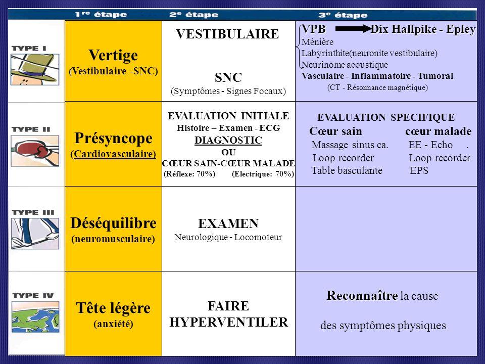 EVALUATION INITIALE Histoire – Examen - ECG DIAGNOSTICOU CŒUR SAIN-CŒUR MALADE (Réflexe: 70%) (Electrique: 70%) Présyncope (Cardiovasculaire) Vertige