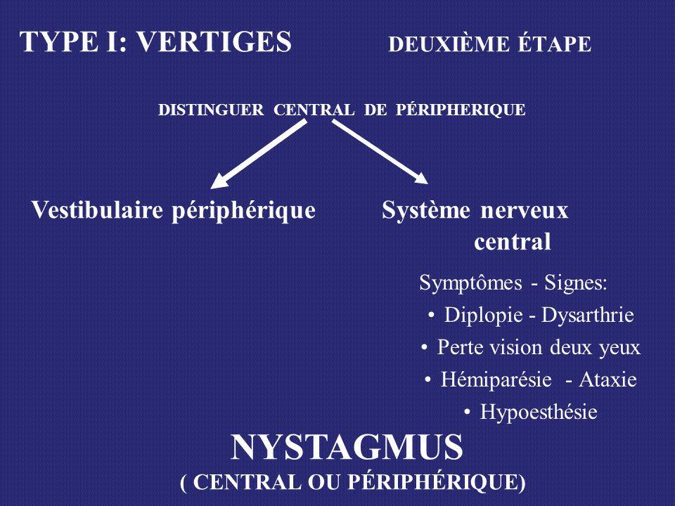 Syndrome Labyrinthite (N.Vest.) Neuronite récidivante Ménière Vertige positionnel Périodicité 0 + récidive ++ récidive +++ récidive Autres 0 Tinitus Audition position TYPE I: VERTIGES VESTIBULAIRES PÉRIPHÉRIQUES TROISIÈME ÉTAPE: DISTINGUER LA MALADIE VESTIBULAIRE SPÉCIFIQUE Durée 2 jours - 2 sem 10 min - 20 hrs < 1 minute