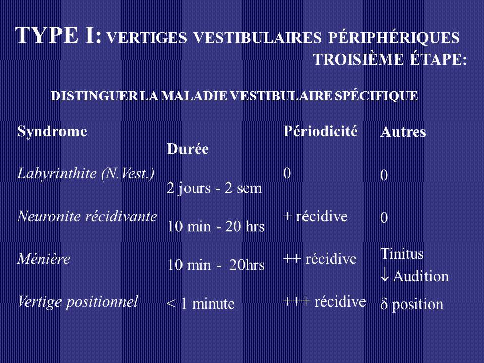 Syndrome Labyrinthite (N.Vest.) Neuronite récidivante Ménière Vertige positionnel Périodicité 0 + récidive ++ récidive +++ récidive Autres 0 Tinitus A