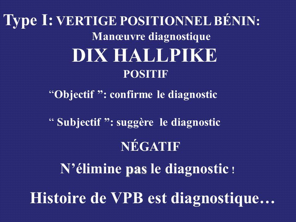 Type I: VERTIGE POSITIONNEL BÉNIN: Manœuvre diagnostique DIX HALLPIKE POSITIF Objectif : confirme le diagnostic Subjectif : suggère le diagnostic NÉGA