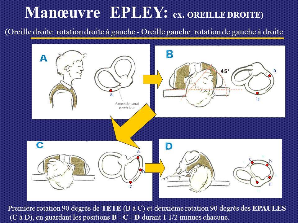 Informer le patient: Jour 1: Garder position verticale - dormir tête élevée Activités normales par la suite Risque récidive: 15% (otolithes libres) SI RÉCIDIVE: Provoquer vertige en décubitus latéral G ou D (Pour identifier loreille à traiter) Refaire manoeuvre canal postérieur ( EPLEY ) Canal Horizontal.