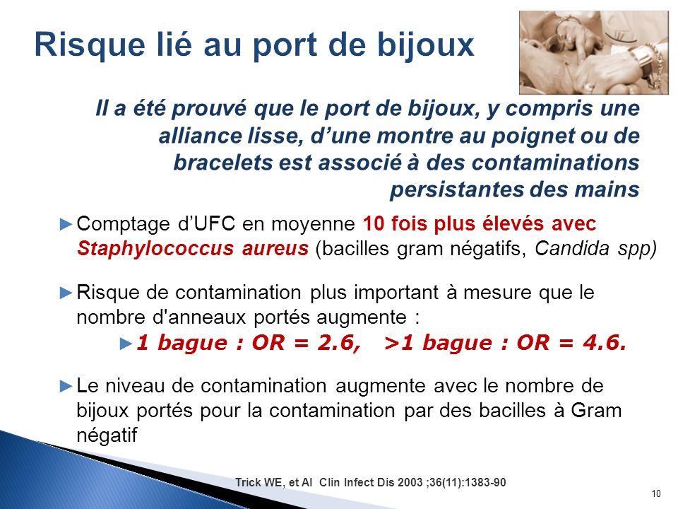 Comptage dUFC en moyenne 10 fois plus élevés avec Staphylococcus aureus (bacilles gram négatifs, Candida spp) Risque de contamination plus important à