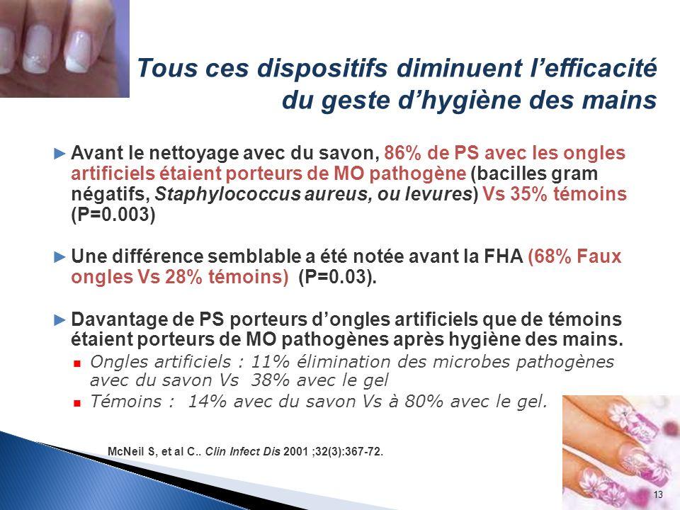 Avant le nettoyage avec du savon, 86% de PS avec les ongles artificiels étaient porteurs de MO pathogène (bacilles gram négatifs, Staphylococcus aureu
