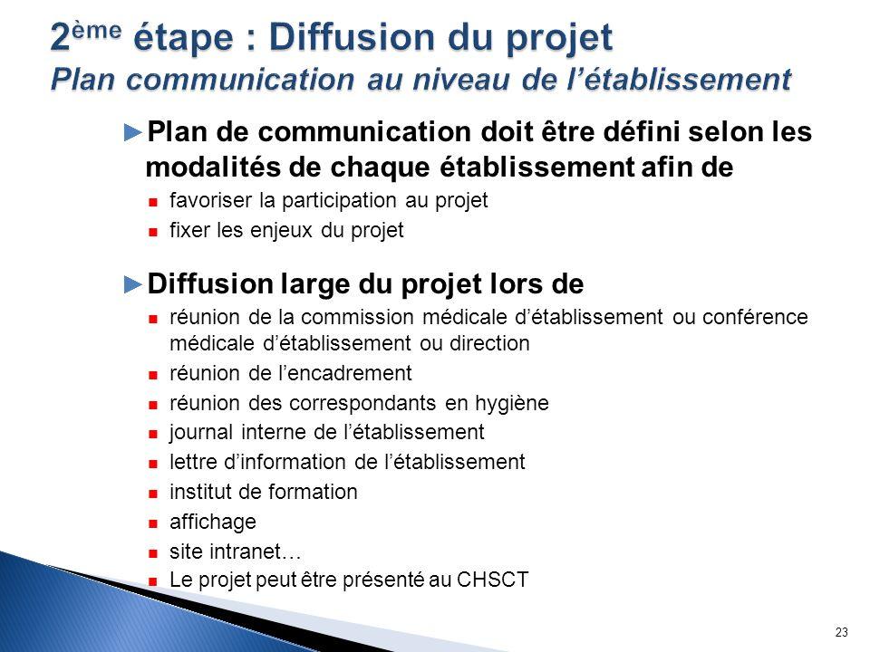 Plan de communication doit être défini selon les modalités de chaque établissement afin de favoriser la participation au projet fixer les enjeux du pr