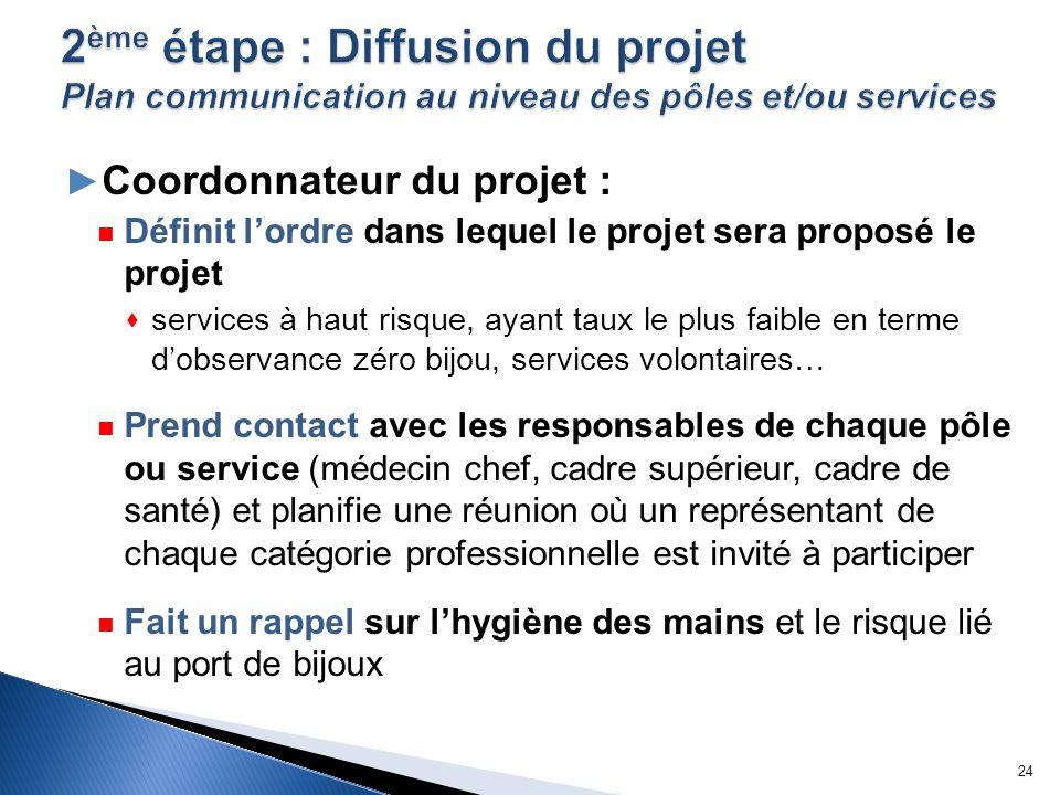 Coordonnateur du projet : Définit lordre dans lequel le projet sera proposé le projet services à haut risque, ayant taux le plus faible en terme dobse