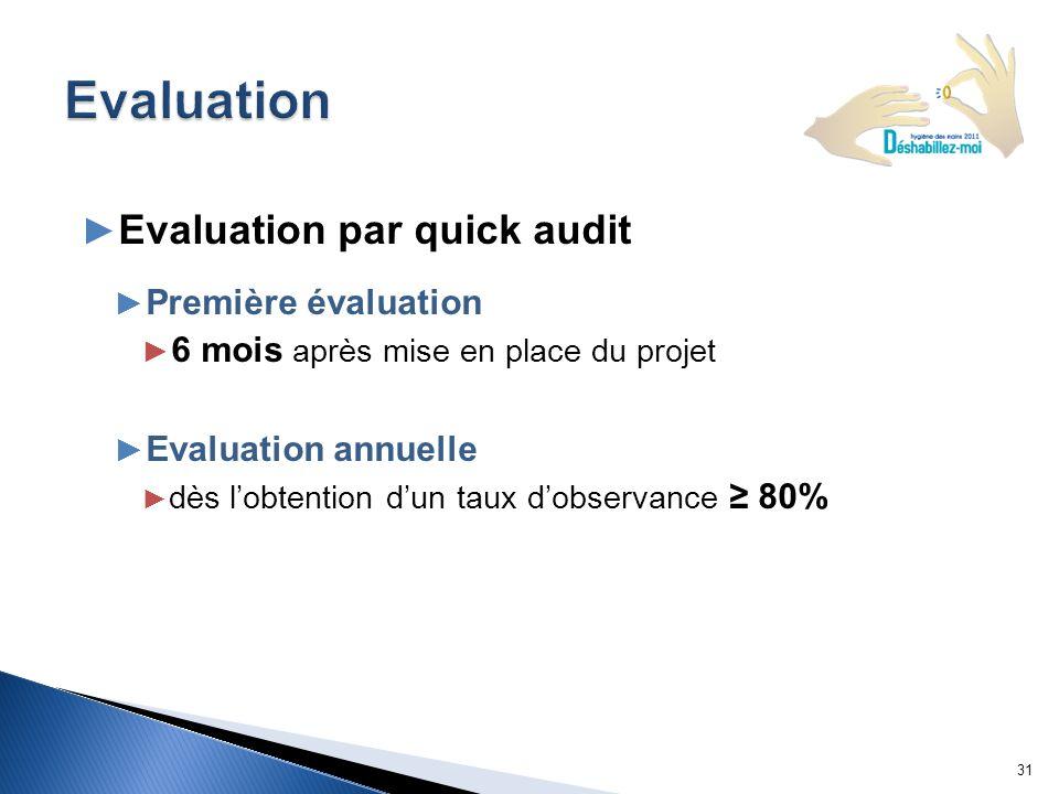 Evaluation par quick audit Première évaluation 6 mois après mise en place du projet Evaluation annuelle dès lobtention dun taux dobservance 80% 31