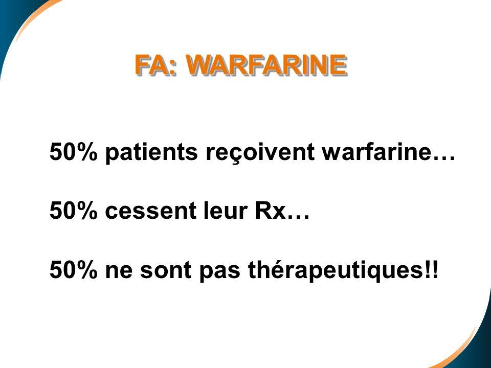 50% patients reçoivent warfarine… 50% cessent leur Rx… 50% ne sont pas thérapeutiques!! FA: WARFARINE