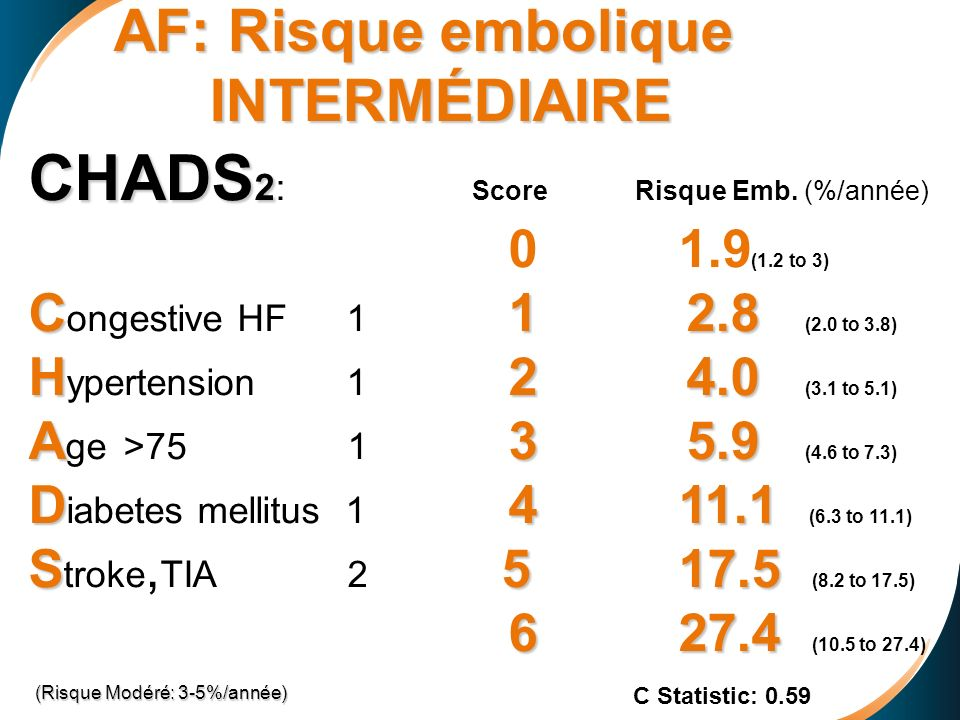 AF: Risque embolique INTERMÉDIAIRE CHADS 2 CHADS 2: Score Risque Emb. (%/année) 0 1.9 (1.2 to 3) C1 2.8 C ongestive HF 1 1 2.8 (2.0 to 3.8) H2 4.0 H y