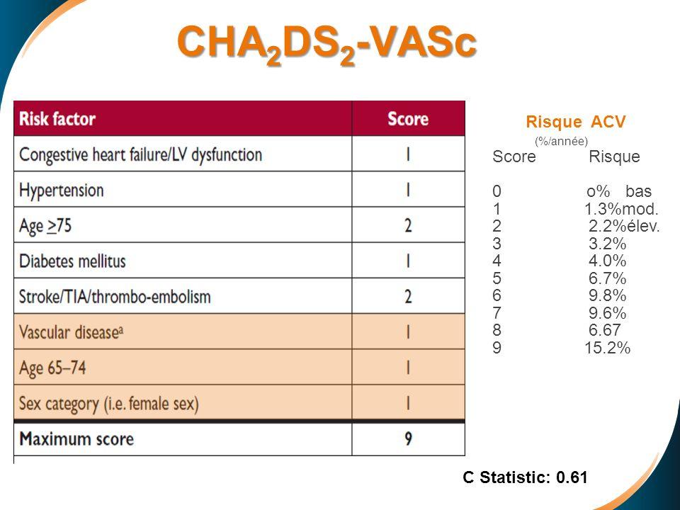 CHA 2 DS 2 -VASc Risque ACV (%/année) Score Risque 0 o% bas 1 1.3%mod. 2 2.2%élev. 3 3.2% 4 4.0% 5 6.7% 6 9.8% 7 9.6% 8 6.67 9 15.2% C Statistic: 0.61