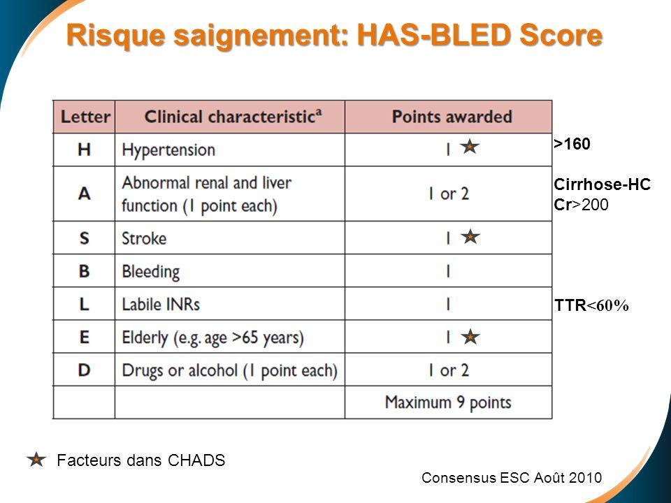 Risque saignement: HAS-BLED Score Risque saignement: HAS-BLED Score Consensus ESC Août 2010 >160 Cirrhose-HC Cr>200 TTR <60% Facteurs dans CHADS
