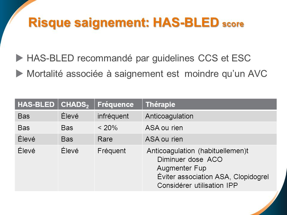 HAS-BLED recommandé par guidelines CCS et ESC Mortalité associée à saignement est moindre quun AVC HAS-BLEDCHADS 2 FréquenceThérapie BasÉlevéinfréquen